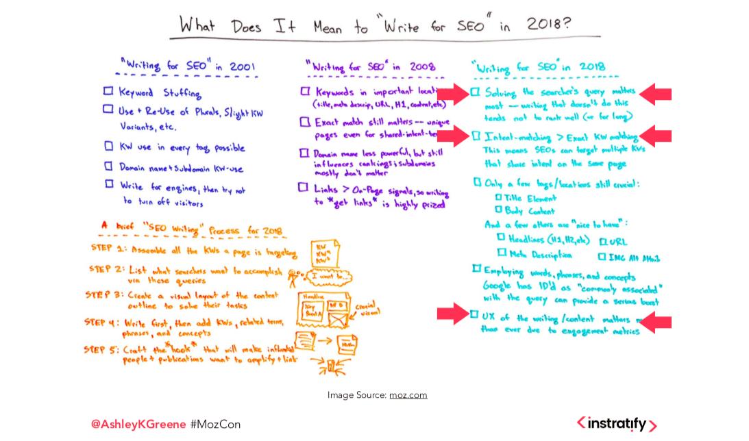 Mozcon Konferans Notları - Dijital Ürün Geliştirme