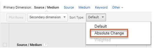 google analytics mutlak değişim