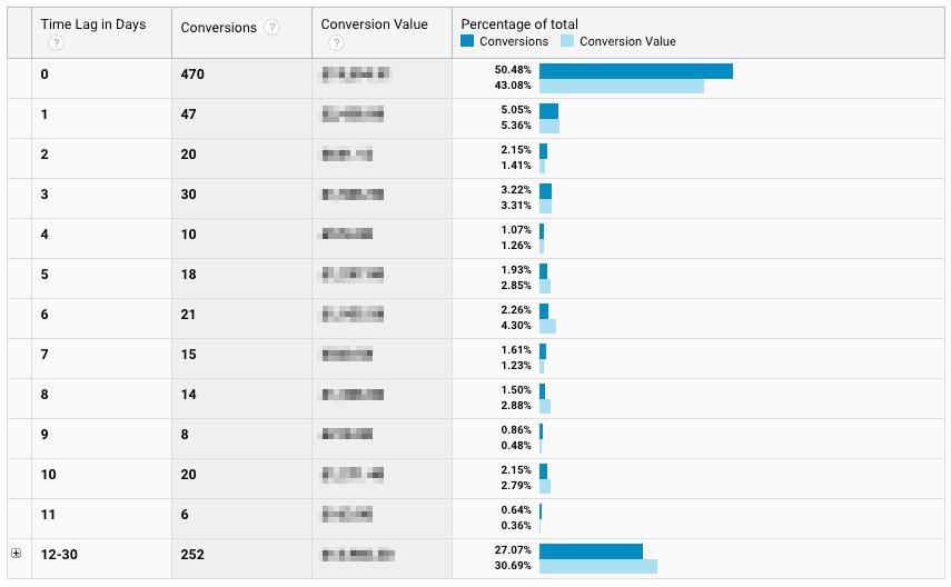 kullanıcıların web sitenize geldikten kaç gün sonra satın alma gerçekleştirdiği